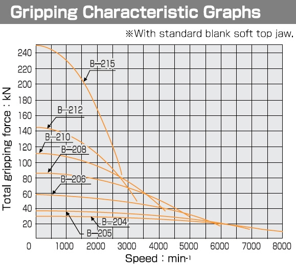 B-210 Gripping Characteristic Graphs