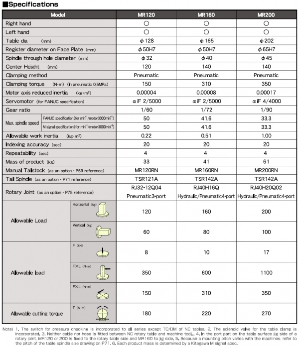 MRM120 Technical Specifications