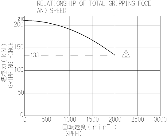 Kitagawa BB218 Large Thru-Hole Power Chuck Graph